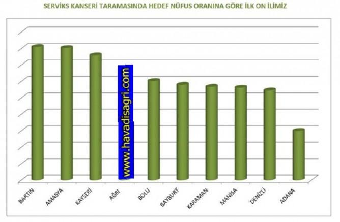 AĞRI  SERVİKS KANSERİ TARAMALARINDA TÜRKİYE'DE 4. OLDU